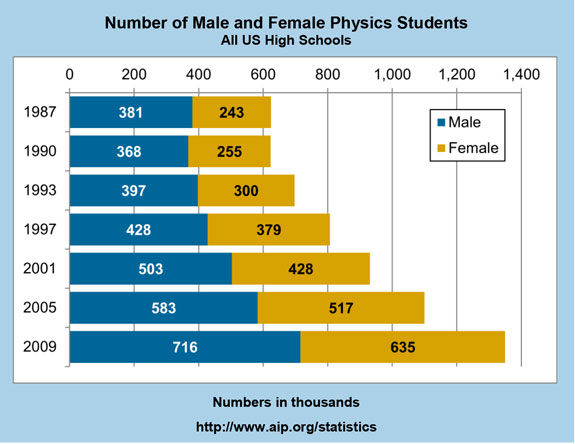 Number of Male and Female Physics Students