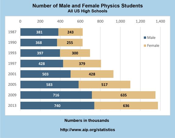 Number of male and female students