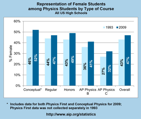 Representation of Female Students among Physics Students by Type of Course