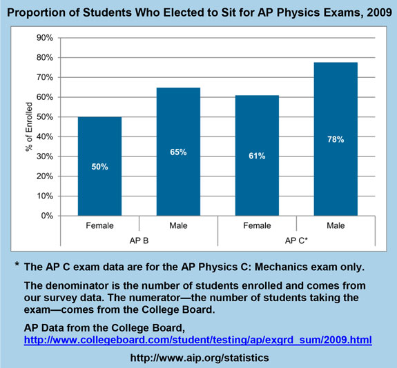 Proportion of Students Who Elected to Sit for AP Physics Exams, 2009