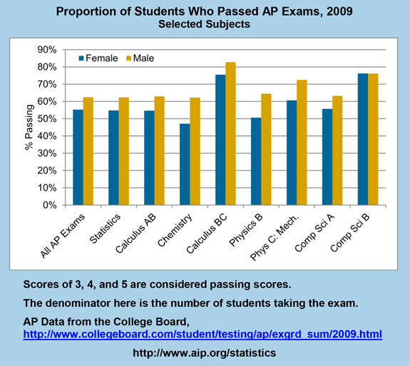 Proportion of Students Who Passed AP Exams, 2009