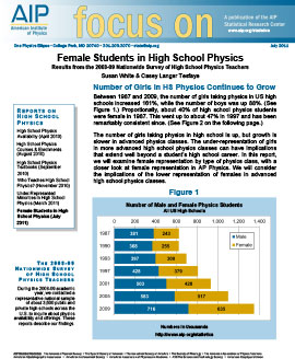 Female Students in High School Physics