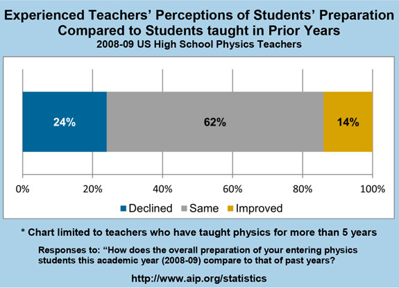 Experienced Teachers' Perceptions of Students' Preparation Compared to Students taught in Prior Years