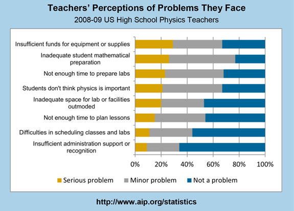 Teachers' Perceptions of Problems They Face
