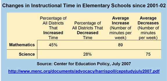Changes in Instructional Time in Elementary Schools since 2001-02