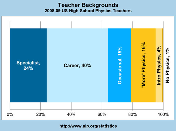 Teacher Backgrounds