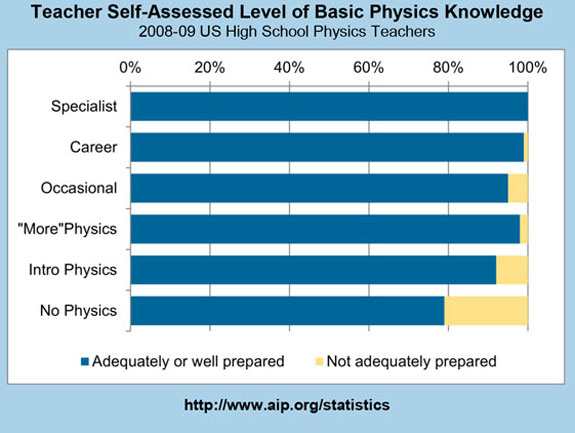 Teacher Self-Assessed Level of Basic Physics Knowledge