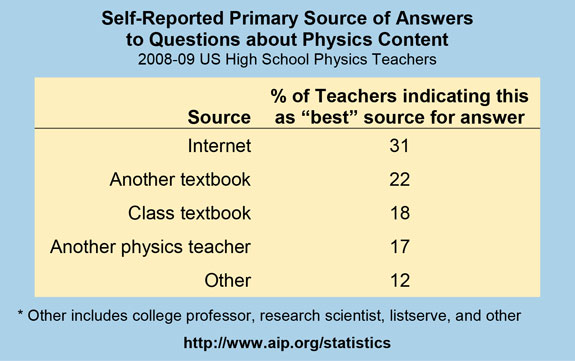 Self-Reported Primary Source of Answers to Questions about Physics Content