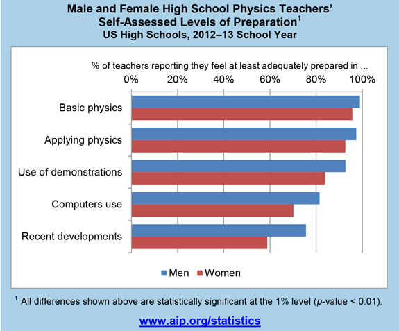 Male and female high school teachers