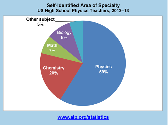 Self-identified area of specialty