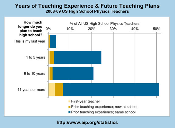 Years of Teaching Experience & Future Teaching Plans