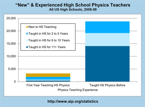 """New"" & Experienced High School Physics Teachers"
