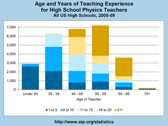 Age and Years of Teaching Experience for High School Physics Teachers