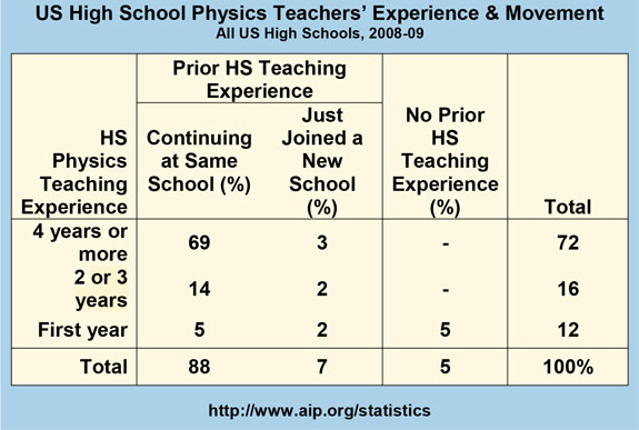 US High School Physics Teachers' Experience & Movement