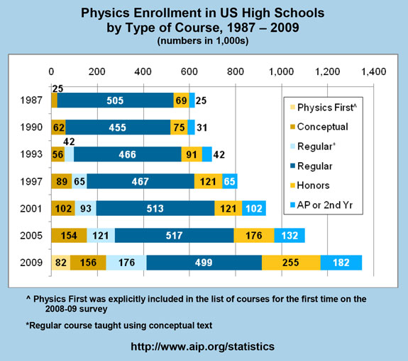 Physics Enrollment in US High Schools by Type of Course, 1987 – 2009