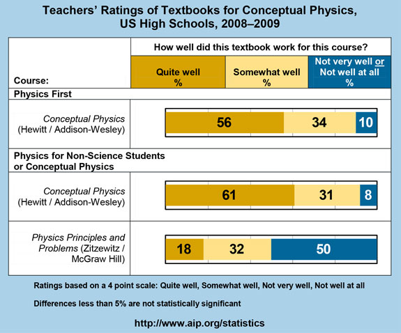Teachers' Ratings of Textbooks for Conceptual Physics, US High Schools, 2008–2009