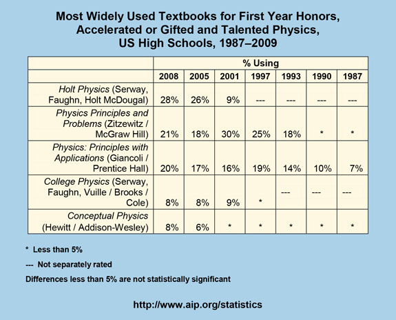 Most Widely Used Textbooks for First Year Honors, Accelerated or Gifted and Talented Physics, US High Schools, 1987–2009