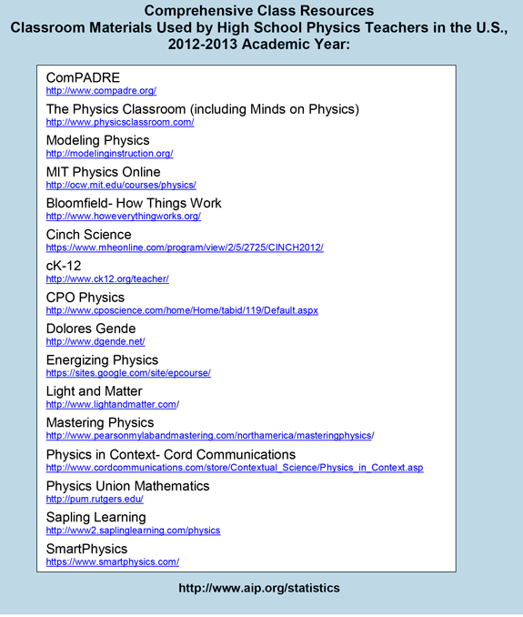 Comprehensive Class Resources Classroom Materials Used by High School Physics Teachers in the U.S.,2012-2013 Academic Year