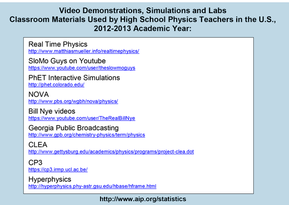 Video Demonstrations, Simulations and Labs Classroom Materials Used by High School Physics Teachers in the U.S., 2012-2013 Academic Year