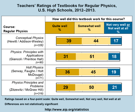 Teachers' Ratings of Textbooks for Regular Physics, U.S. High Schools, 2012–2013