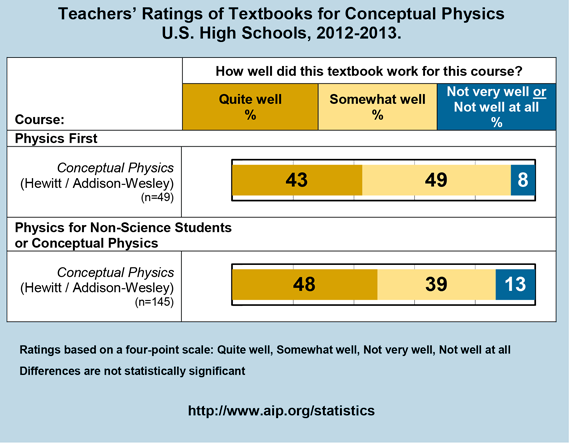 Teachers' Ratings of Textbooks for Conceptual Physics U.S. High Schools, 2012-2013