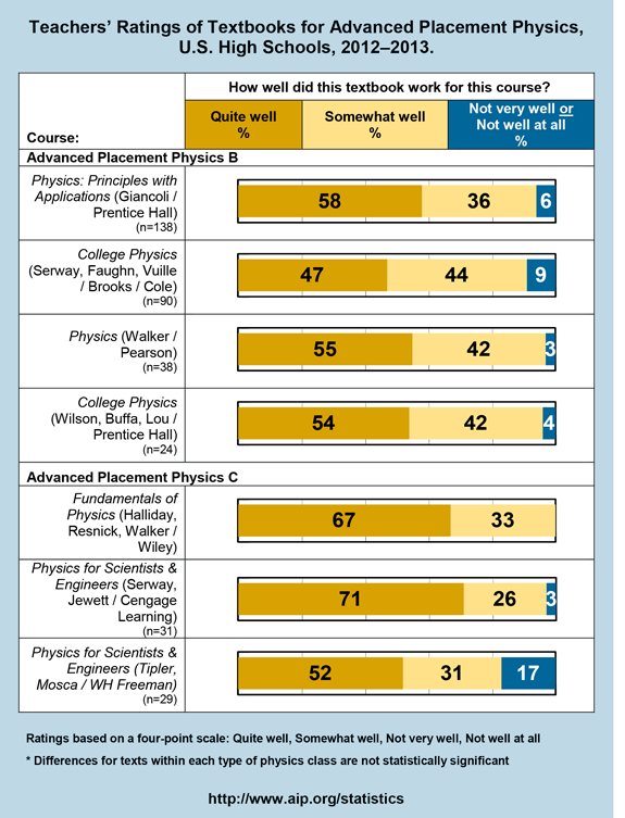 Teachers' Ratings of Textbooks for Advanced Placement Physics, U.S. High Schools, 2012–2013