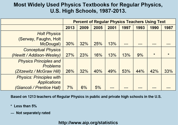 Most Widely Used Physics Textbooks for Regular Physics, U.S. High Schools, 1987-2013