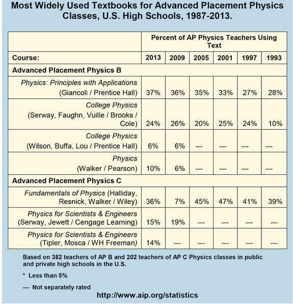Most Widely Used Textbooks for Advanced Placement Physics Classes, U.S. High Schools, 1987-2013