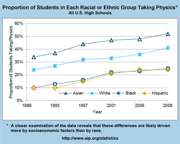 Proportion of Students in Each Racial or Ethnic Group Taking Physics