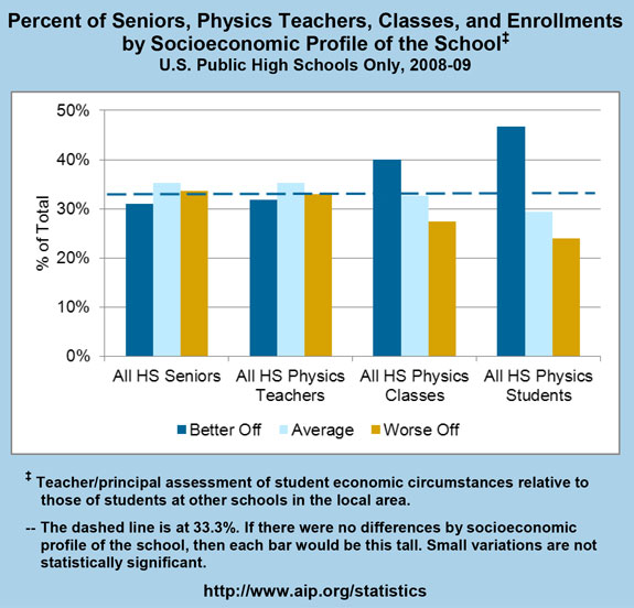 Percent of Seniors, Physics Teachers, Classes, and Enrollments by Socioeconomic Profile of the School