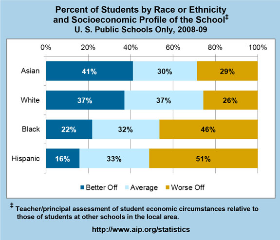 Percent of Students by Race or Ethnicity and Socioeconomic Profile of the School