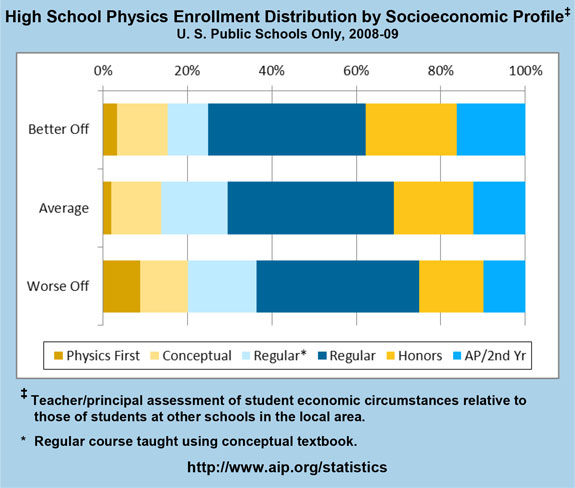 High School Physics Enrollment Distribution by Socioeconomic Profile