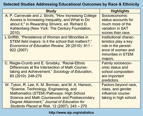 Selected Studies Addressing Educational Outcomes by Race & Ethnicity