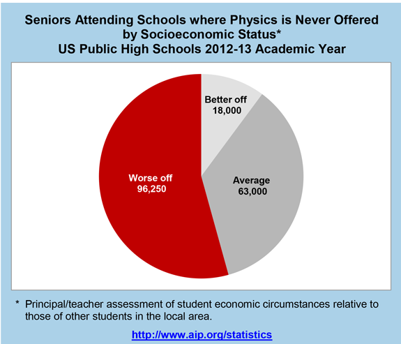 Seniors Attending Schools where Physics is Never Offered by Socioeconomic Status