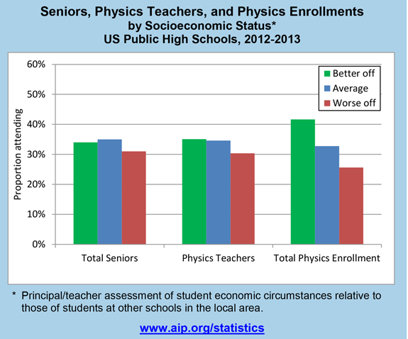 Seniors, Physics Teachers, and Physics Enrollments by Socioeconomic Status