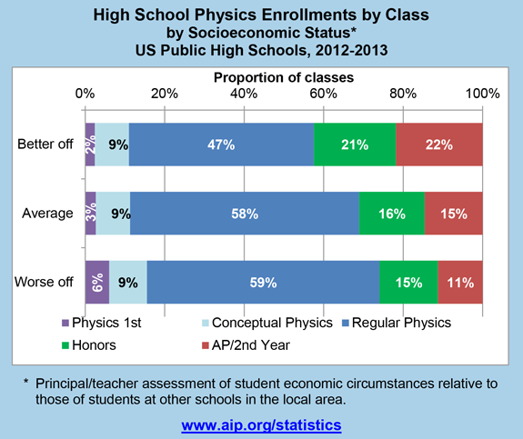 High School Physics Enrollments by Class by Socioeconomic Status