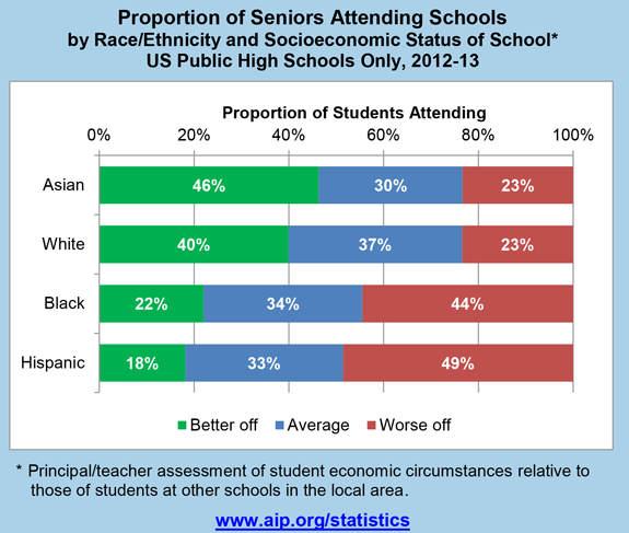 Proportion of Seniors Attending Schools by Race/Ethnicity and Socioeconomic Status of School