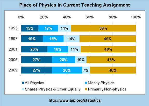 Place of Physics in Current Teaching Assignment