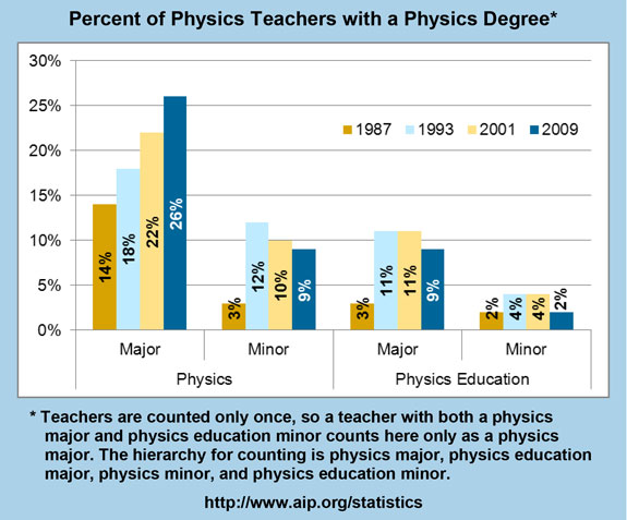 Percent of Physics Teachers with a Physics Degree