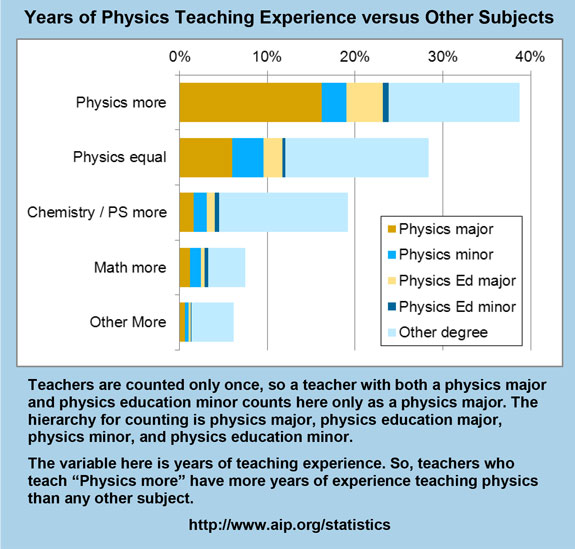 Years of Physics Teaching Experience versus Other Subjects