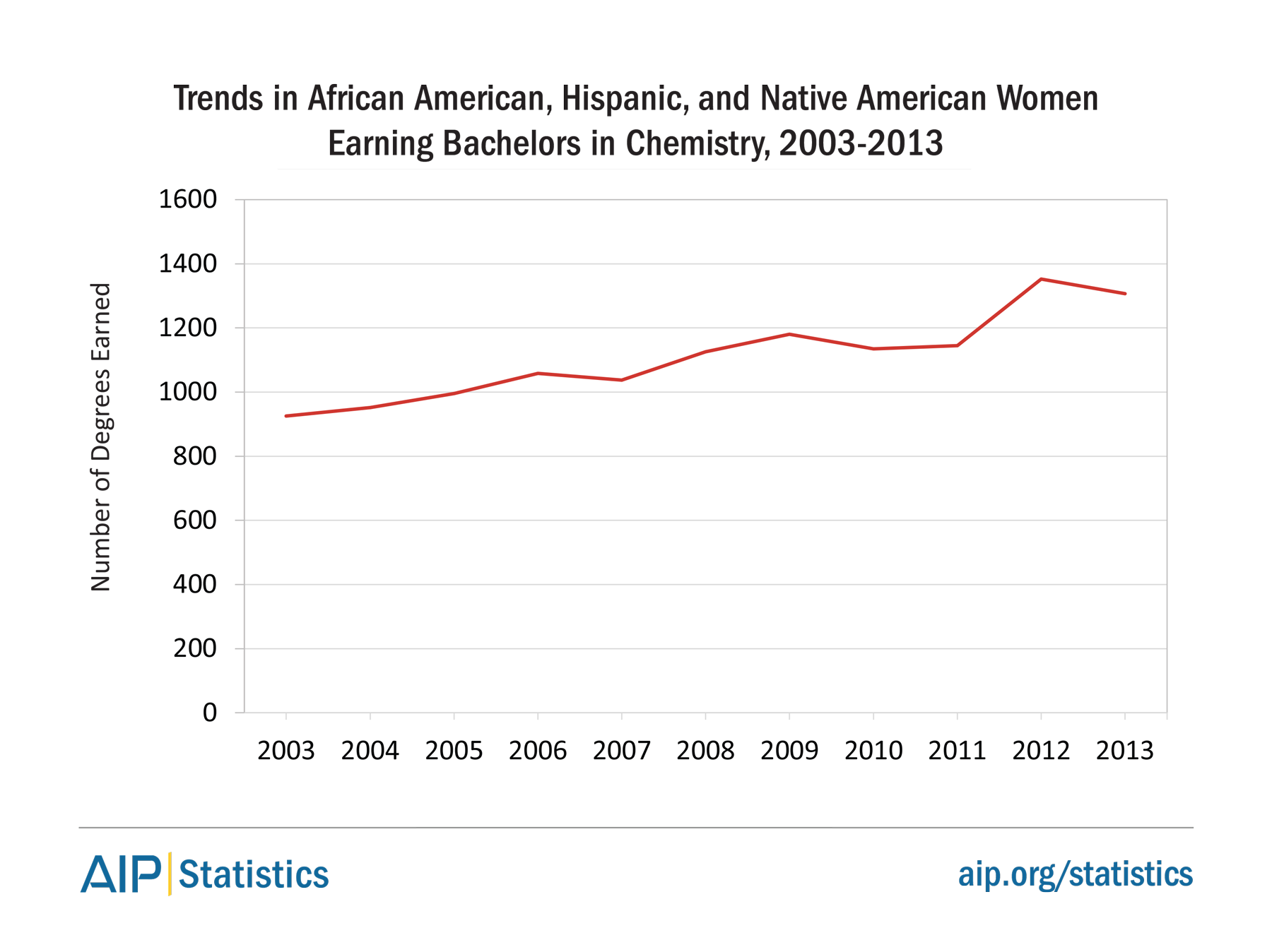 Trends in African American, Hispanic, and Native American Women Earning Bachelors in Chemistry, 2003-2013