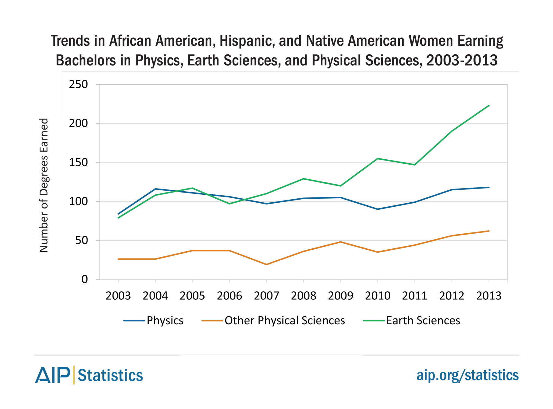 Trends in African American, Hispanic, and Native American Women Earning Bachelors in Physics, Earth Sciences, and Physical Sciences, 2003-2013