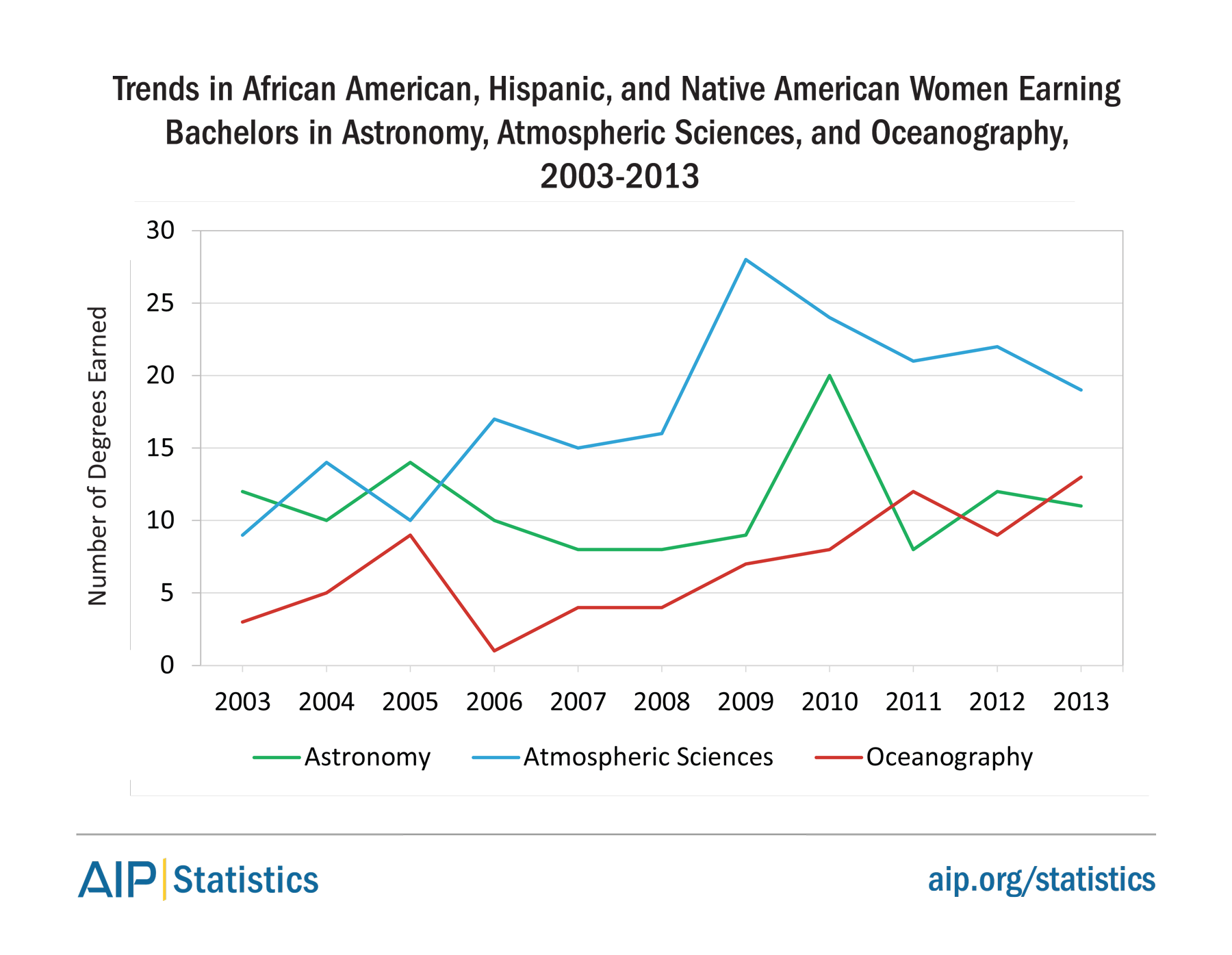Trends in African American, Hispanic, and Native American Women Earning Bachelors in Astronomy, Atmospheric Sciences, and Oceanography, 2003-2013