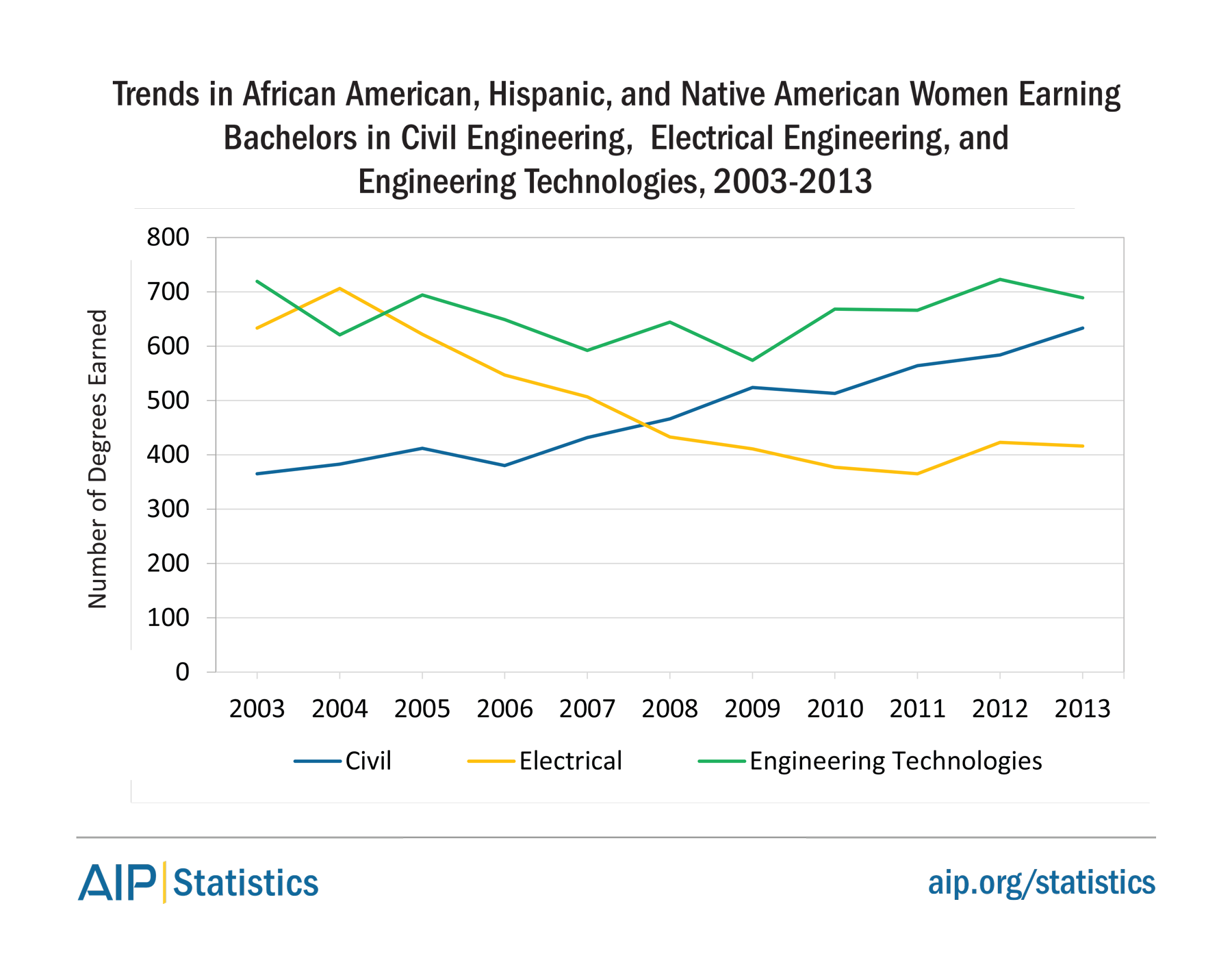 Trends in African American, Hispanic, and Native American Women Earning Bachelors in Civil Engineering, Electrical Engineering, and Engineering Technologies, 2003-2013