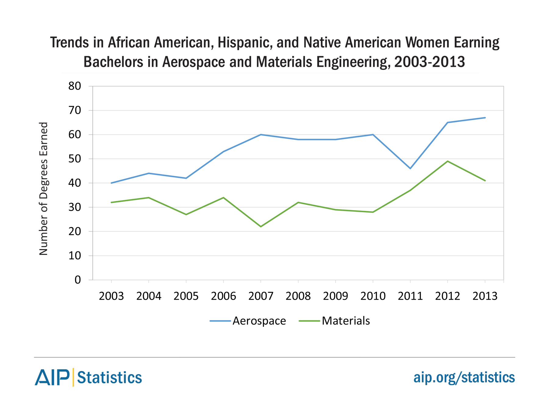 Trends in African American, Hispanic, and Native American Women Earning Bachelors in Aerospace and Materials Engineering, 2003-2013
