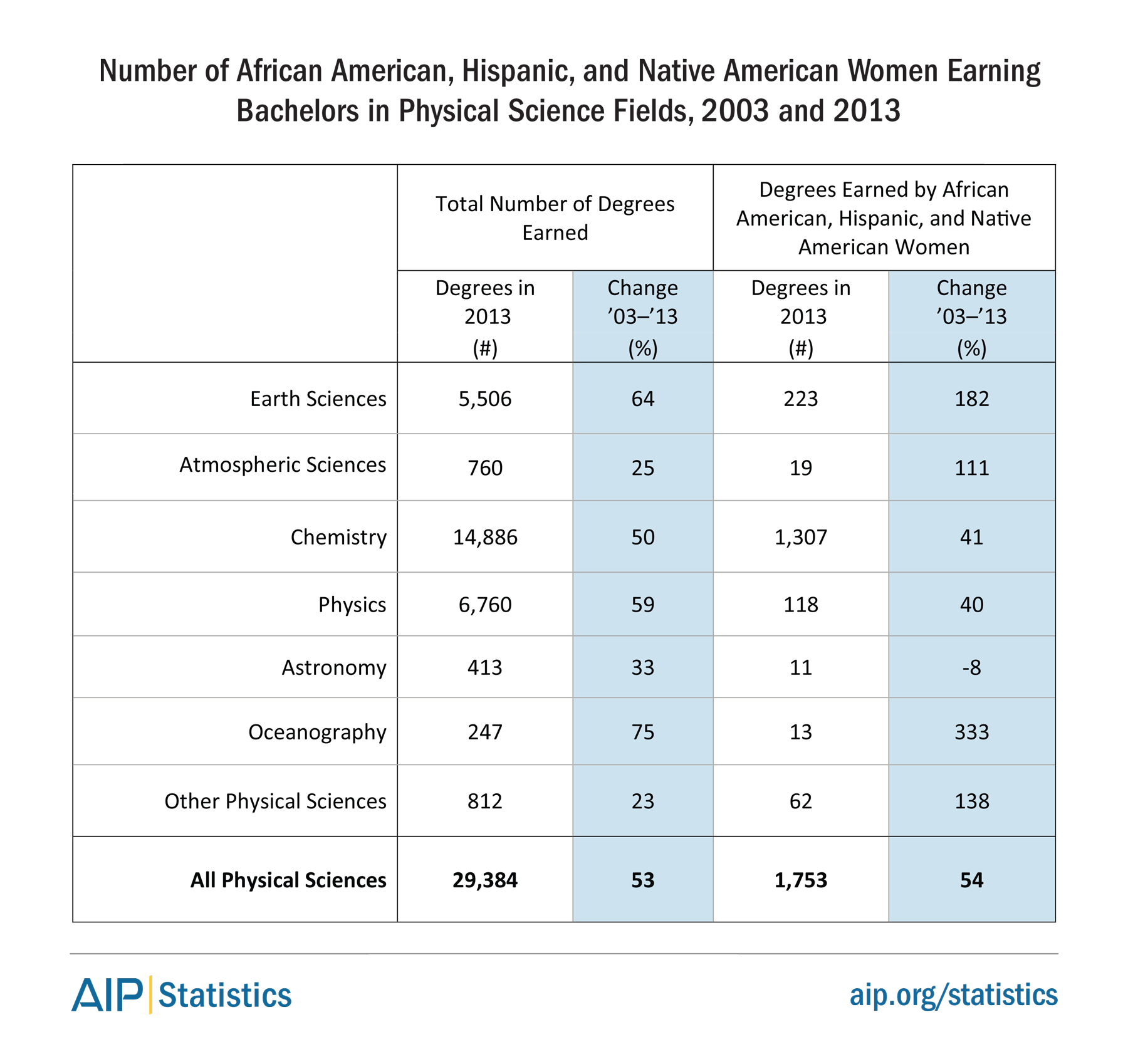 Number of African American, Hispanic, and Native American Women Earning Bachelors in Physical Science Fields, 2003 and 2013