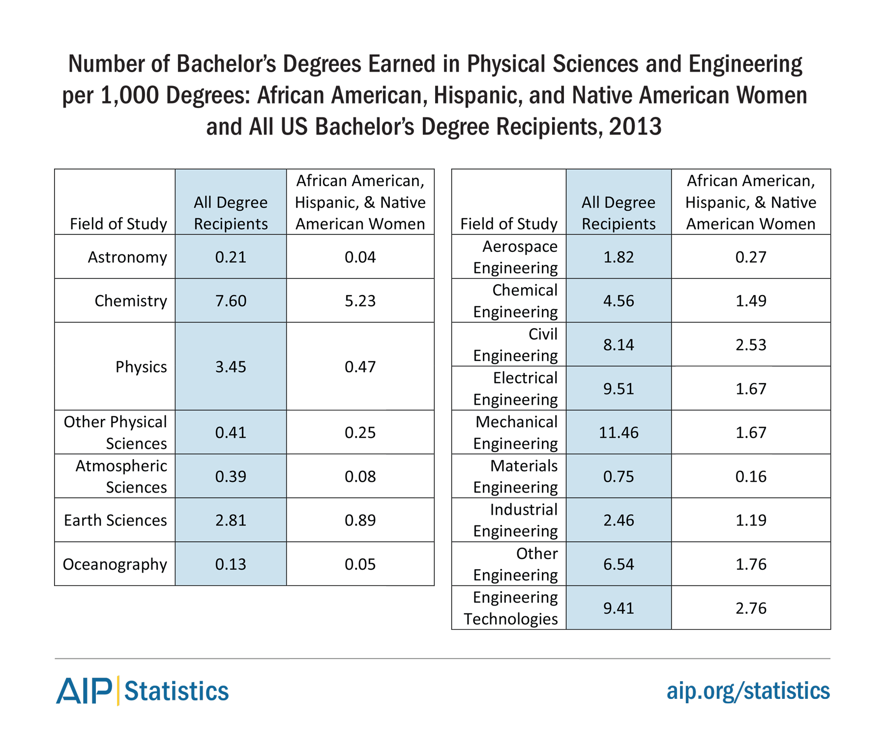Number of Bachelor's Degrees Earned in Physical Sciences and Engineering per 1,000 Degrees: African American, Hispanic, and Native American Women and All US Bachelor's Degree Recipients, 2013