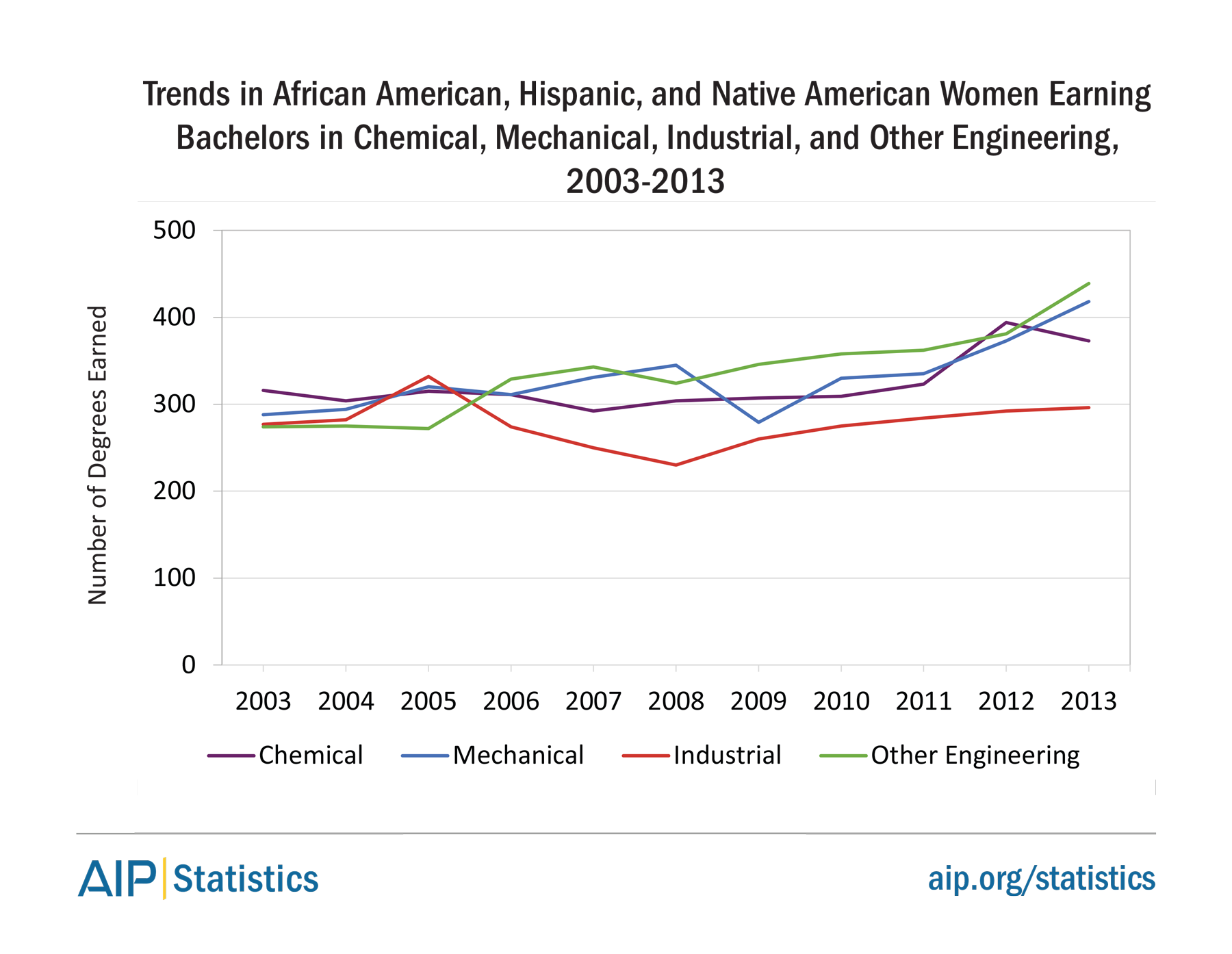 Trends in African American, Hispanic, and Native American Women Earning Bachelors in Chemical, Mechanical, Industrial, and Other Engineering, 2003-2013