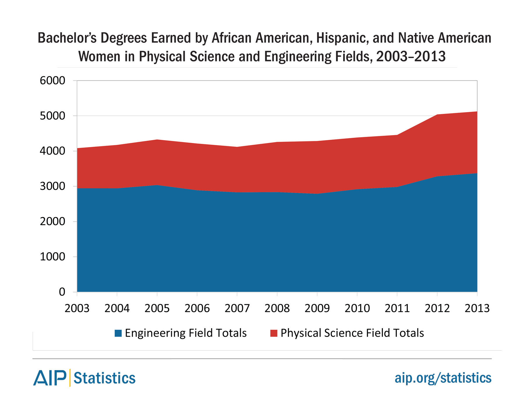 Bachelor's Degrees Earned by African American, Hispanic, and Native American Women in Physical Science and Engineering Fields, 2003–2013