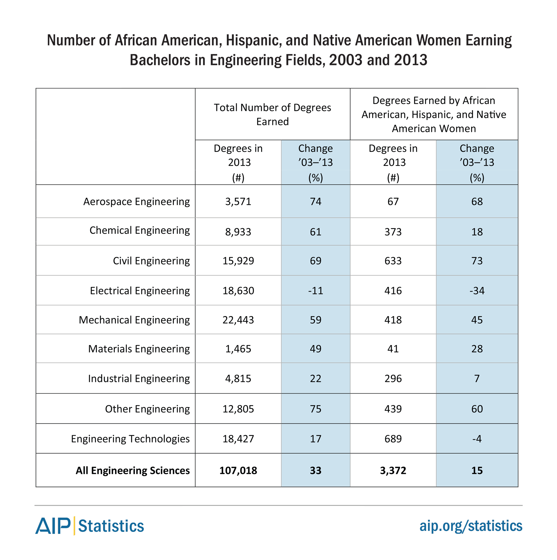 Number of African American, Hispanic, & Native American Women Earnings Bachelors in Engineering Fields, 2003 & 2013